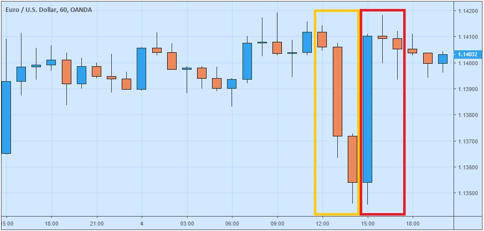 grafik perubahan harga pada EUR/USD