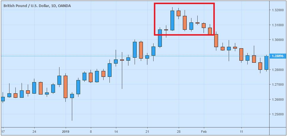 Reversal Dalam Trading Forex
