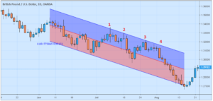 Retracement Dalam Trading Forex