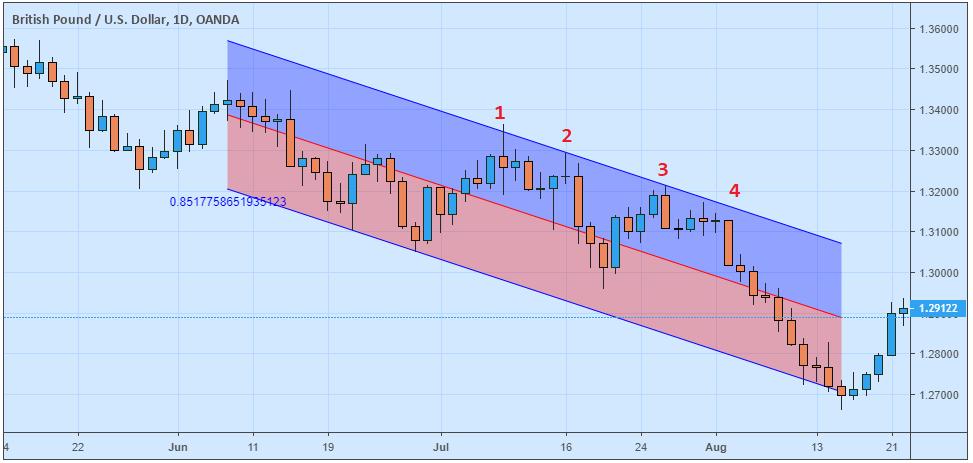 Retracement Dalam Trading Forex