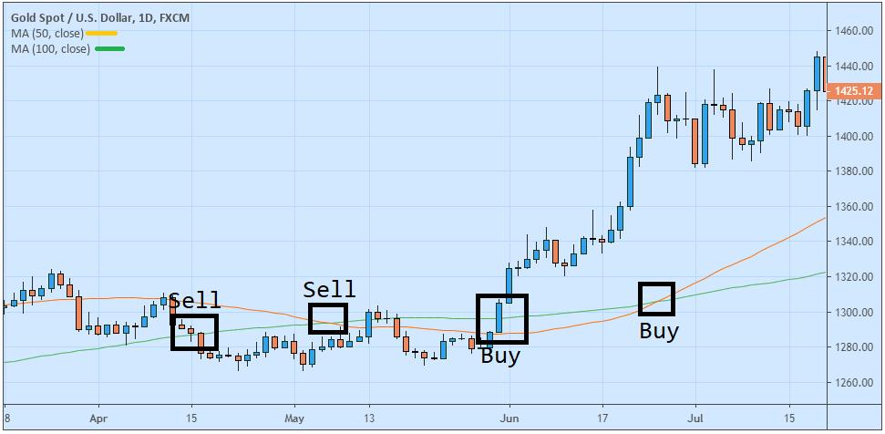 strategi trading emas online yang menguntungkan