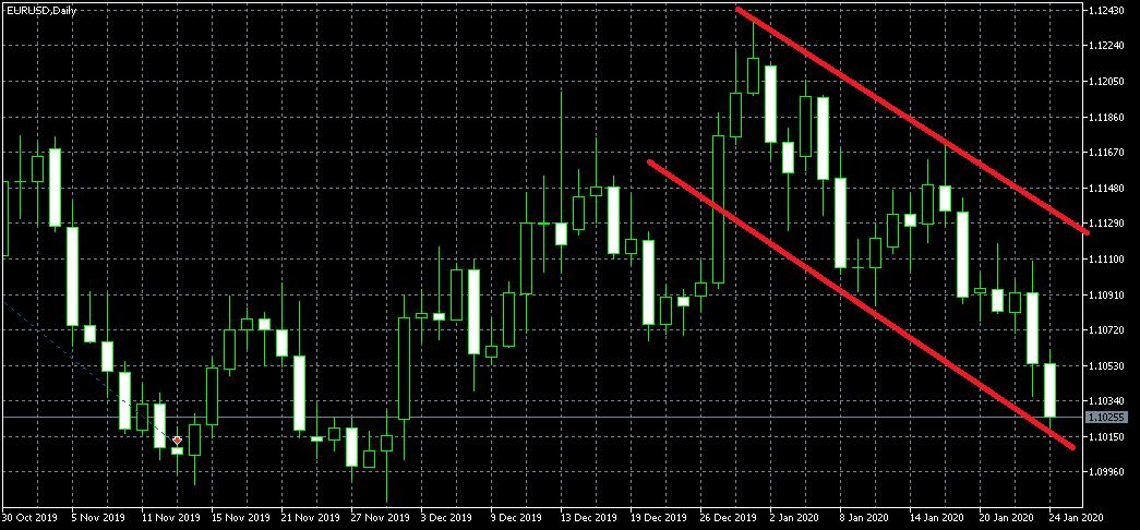 ikuti trend pasar adalah analisa forex paling akurat